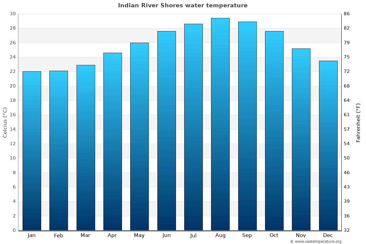 Indian River Shores average water temperatures