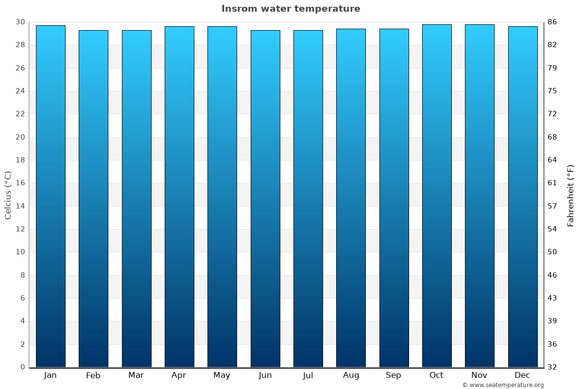 Insrom average water temperatures