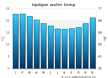 Iquique average sea temperature chart