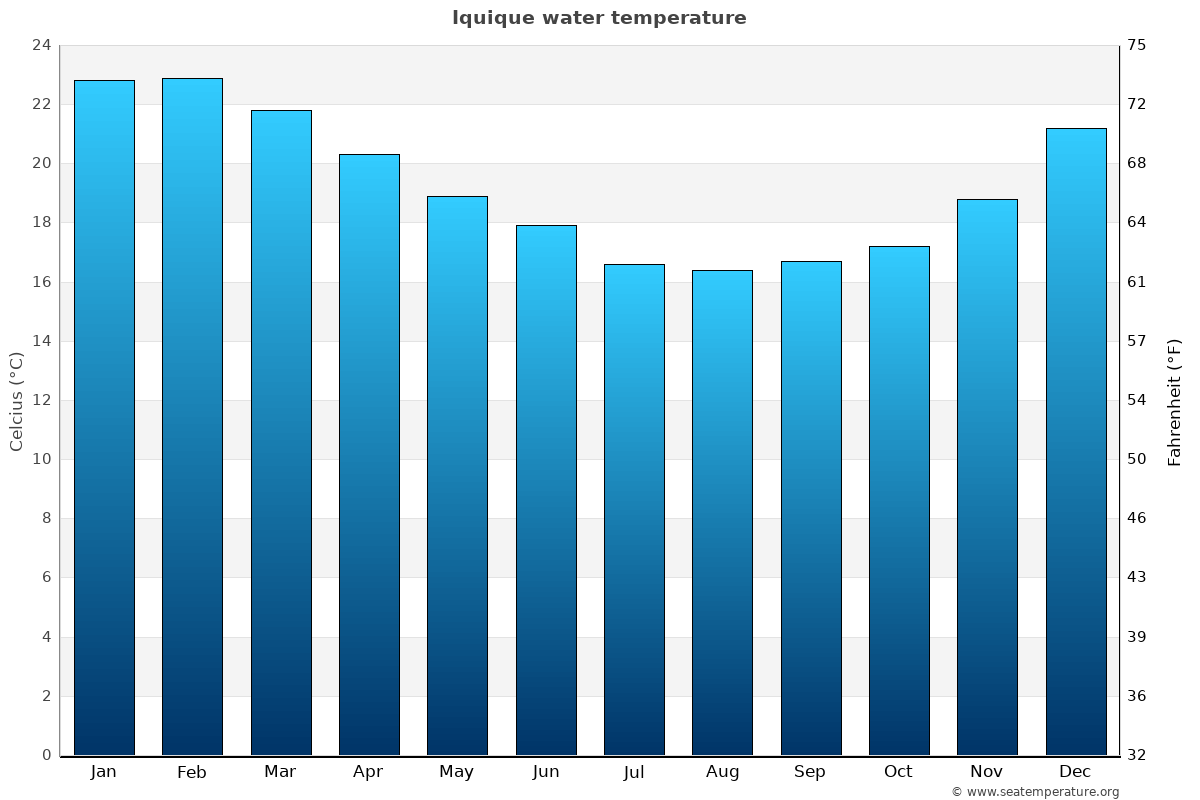 Iquique average water temperatures