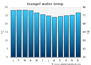 Isangel average water temp
