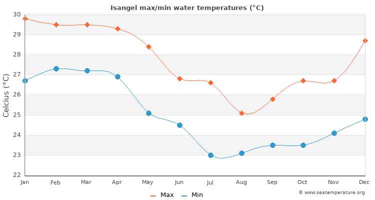 Isangel average maximum / minimum water temperatures