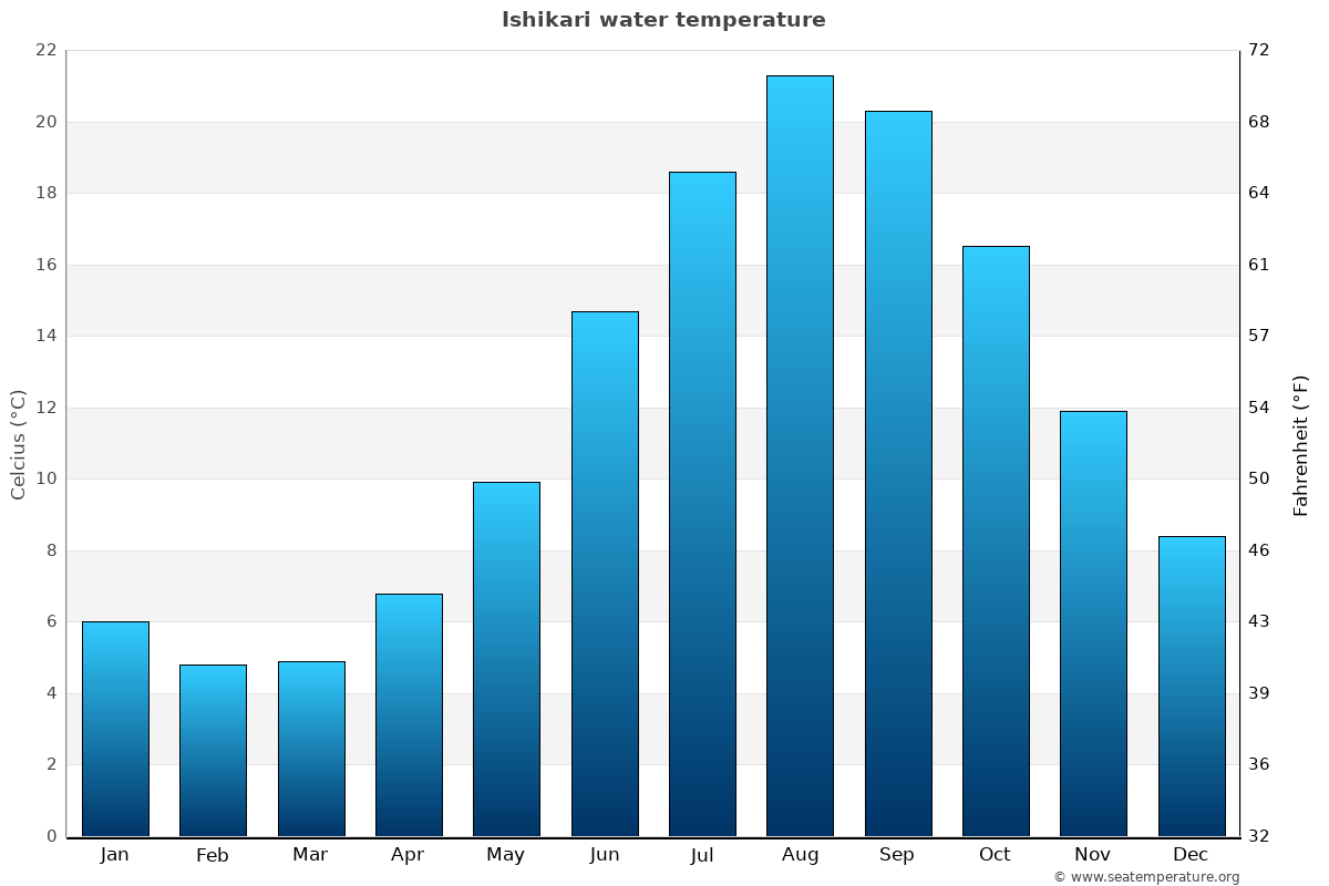 Ishikari average sea temperature chart