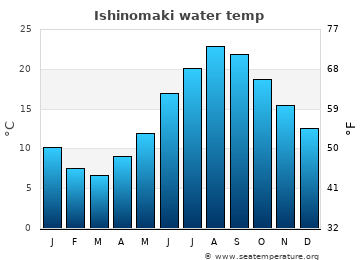 Ishinomaki average sea temperature chart