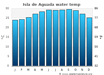 Isla de Aguada average sea temperature chart