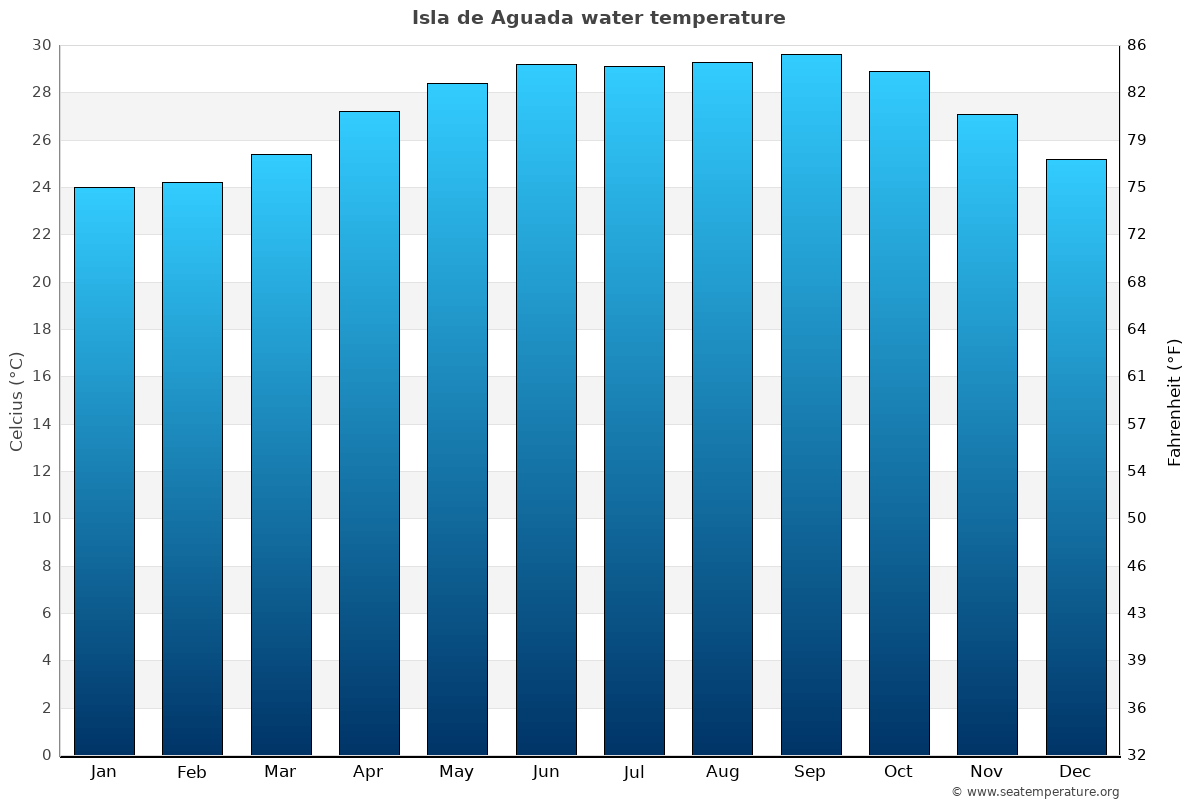 Isla de Aguada average water temperatures