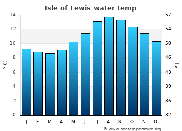 Isle of Lewis average sea temperature chart