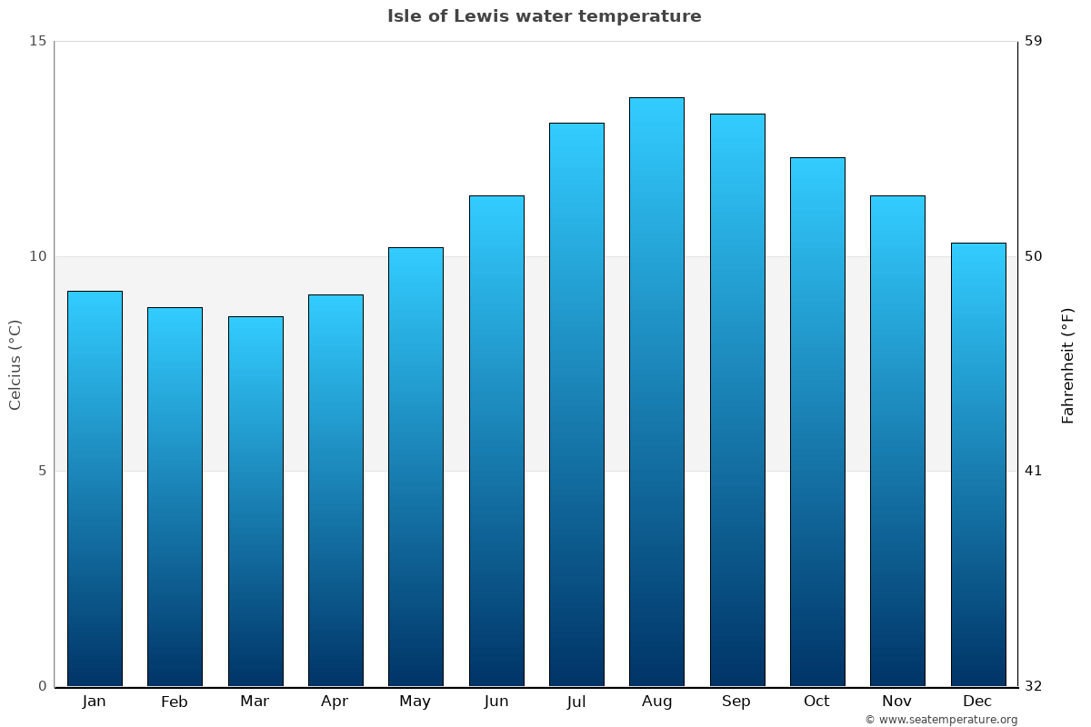 Isle of Lewis average water temperatures