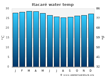 Itacaré average sea temperature chart