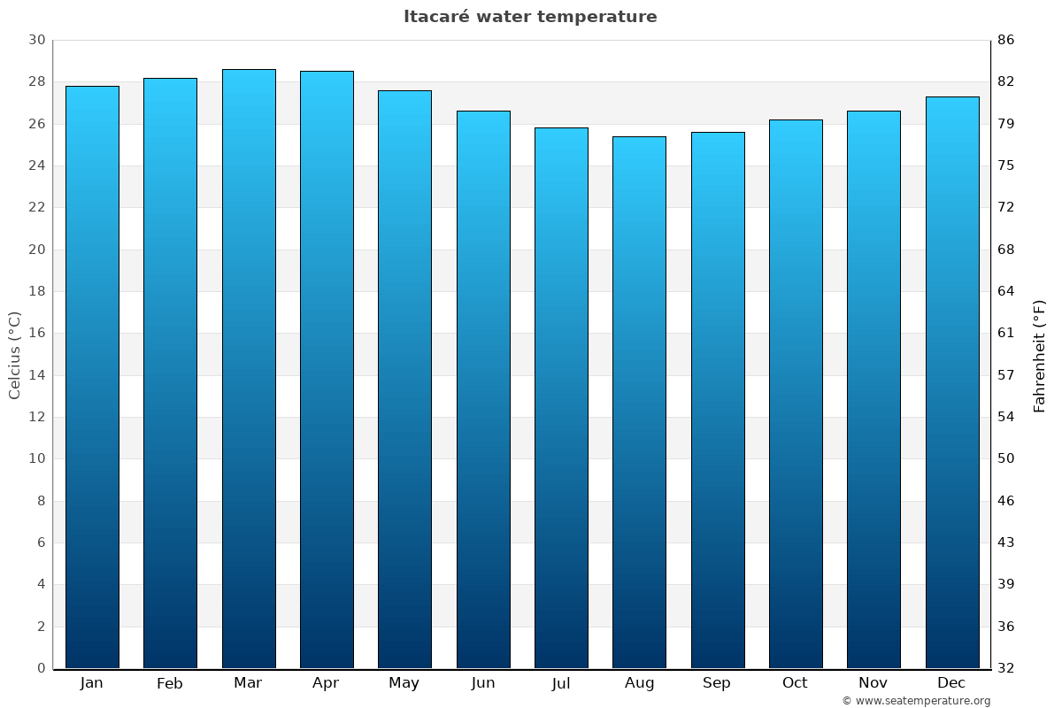 Itacaré average water temperatures