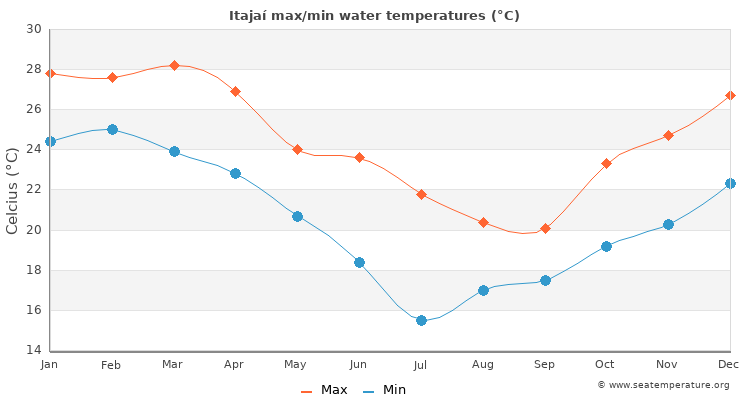 Itajaí average maximum / minimum water temperatures