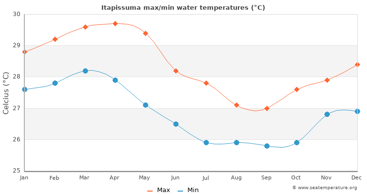 Itapissuma average maximum / minimum water temperatures