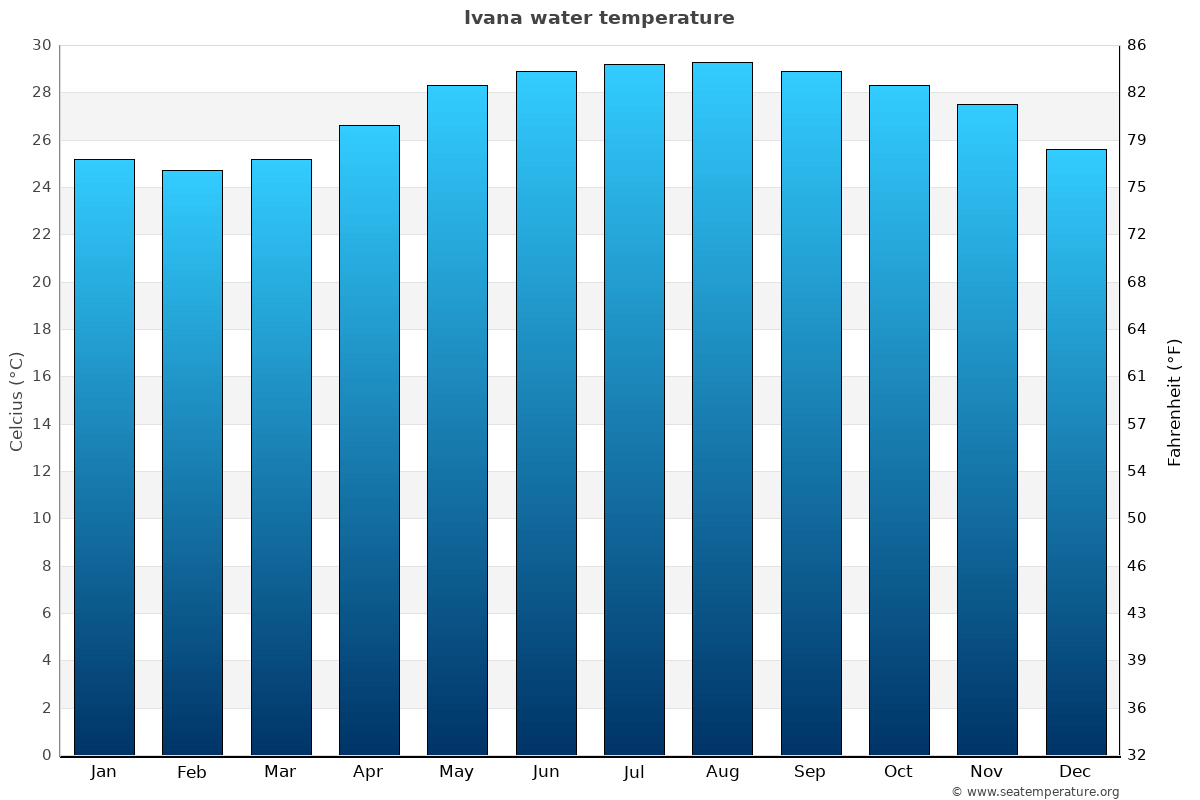 Ivana average water temperatures