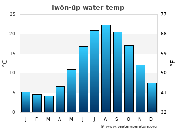 Iwŏn-ŭp average sea temperature chart