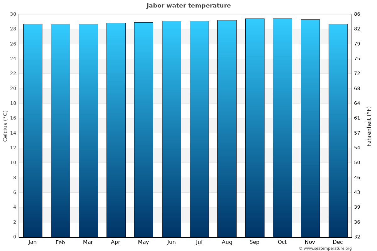 Jabor average water temperatures