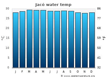 Jacó average sea temperature chart