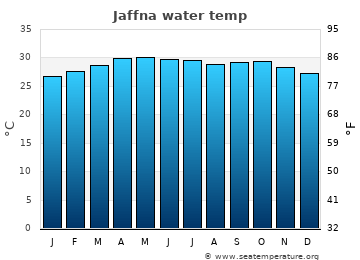 Jaffna average sea temperature chart