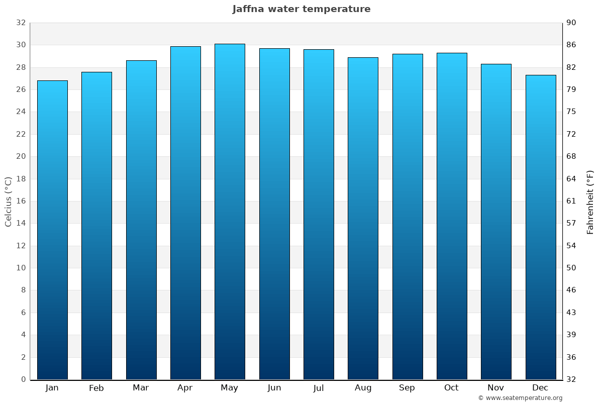 Jaffna average water temperatures
