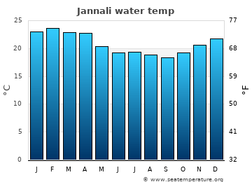 Jannali average sea temperature chart