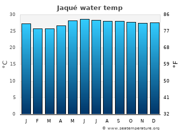 Jaqué average sea temperature chart