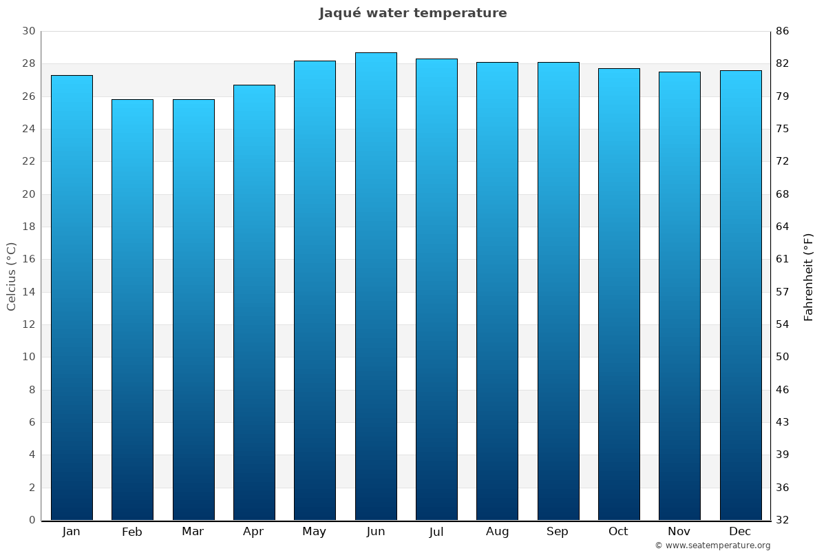 Jaqué average water temperatures