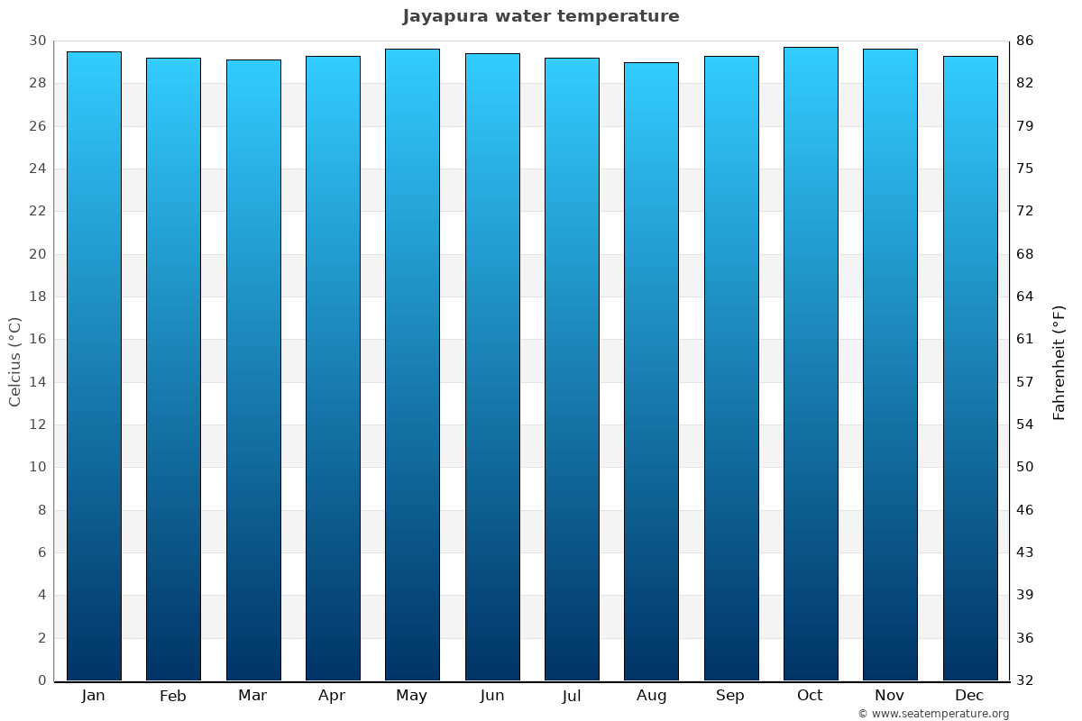 Jayapura average water temperatures