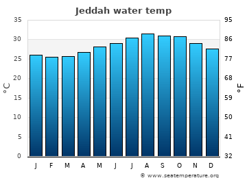 Jeddah average sea temperature chart