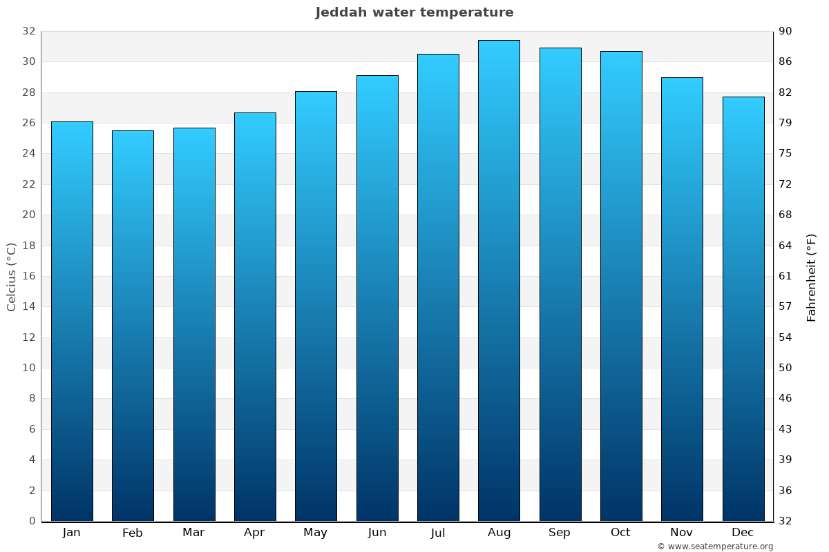 Jeddah average water temperatures