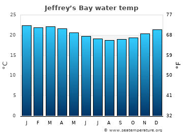 Jeffrey's Bay average sea temperature chart