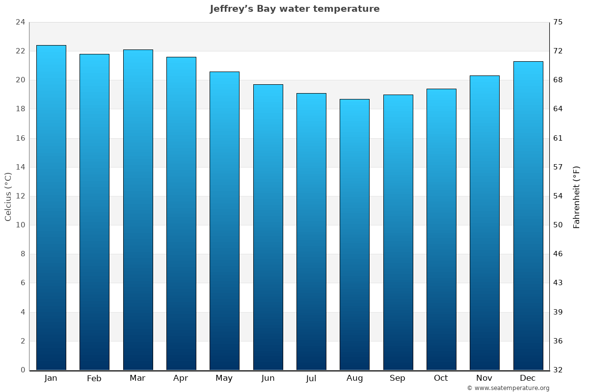 Jeffrey's Bay average water temperatures