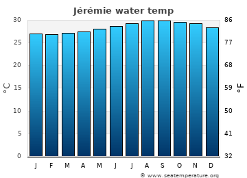 Jérémie average sea temperature chart