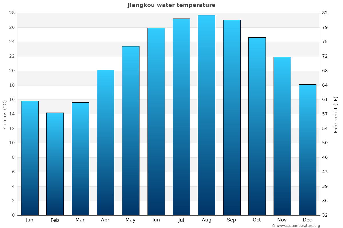 Jiangkou average water temperatures
