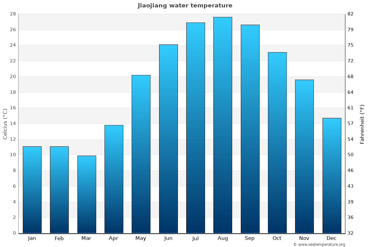 Jiaojiang average water temperatures