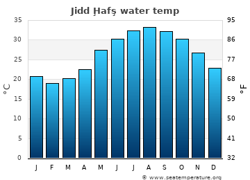 Jidd Ḩafş average sea temperature chart