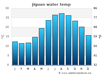 Jiguan average sea temperature chart