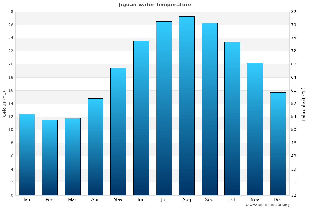 Jiguan average water temperatures