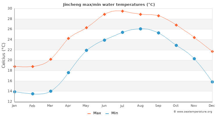 Jincheng average maximum / minimum water temperatures