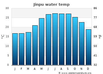 Jinpu average sea temperature chart