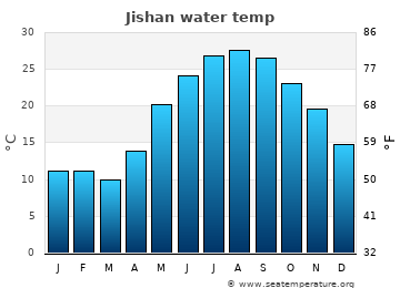 Jishan average sea temperature chart