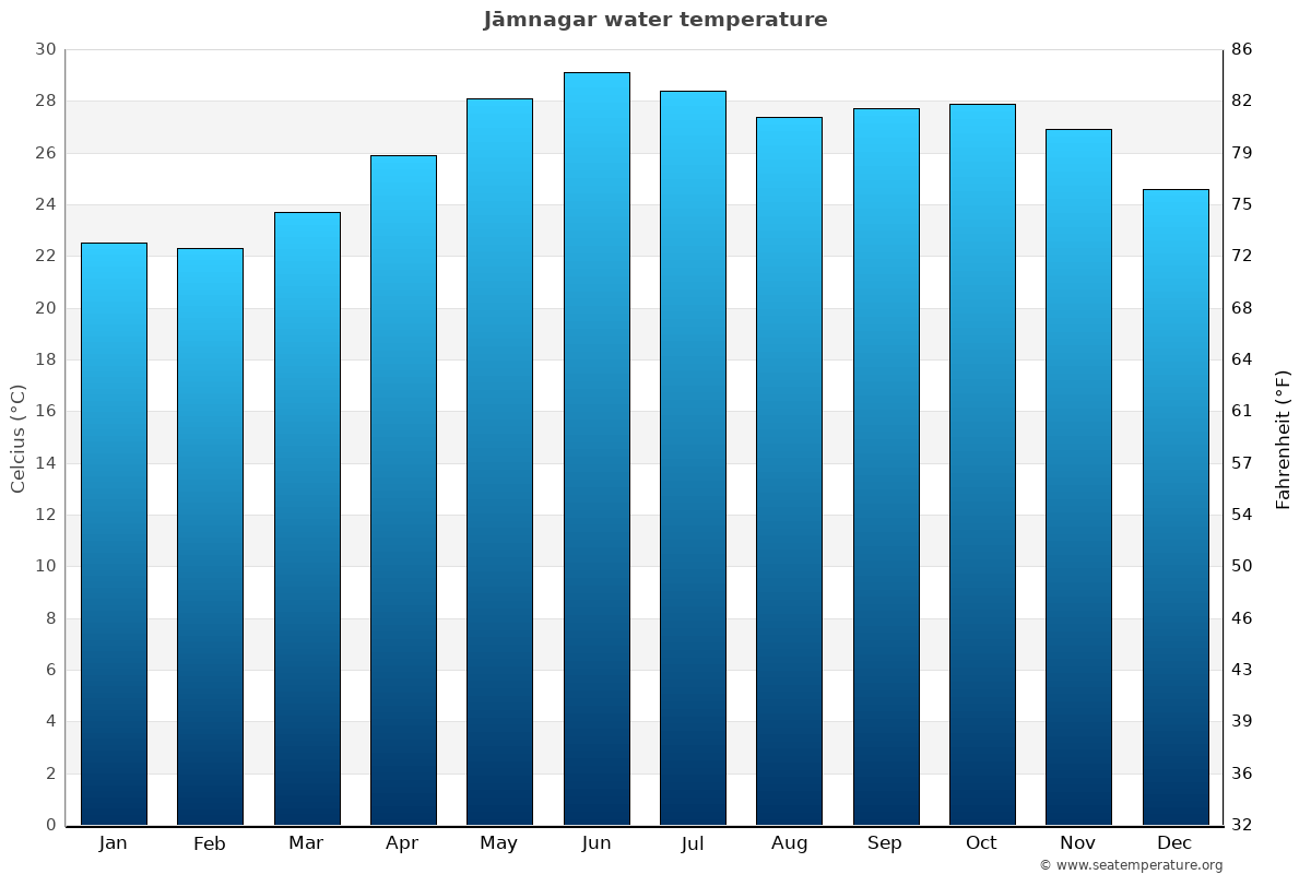 Jāmnagar average water temperatures