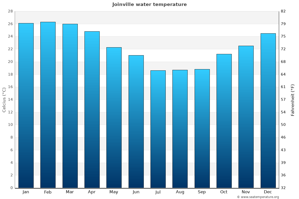 Joinville average water temperatures