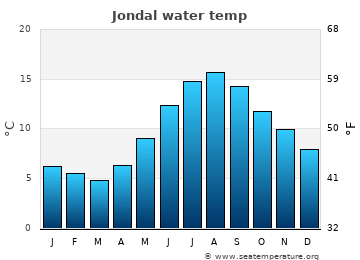 Jondal average sea temperature chart