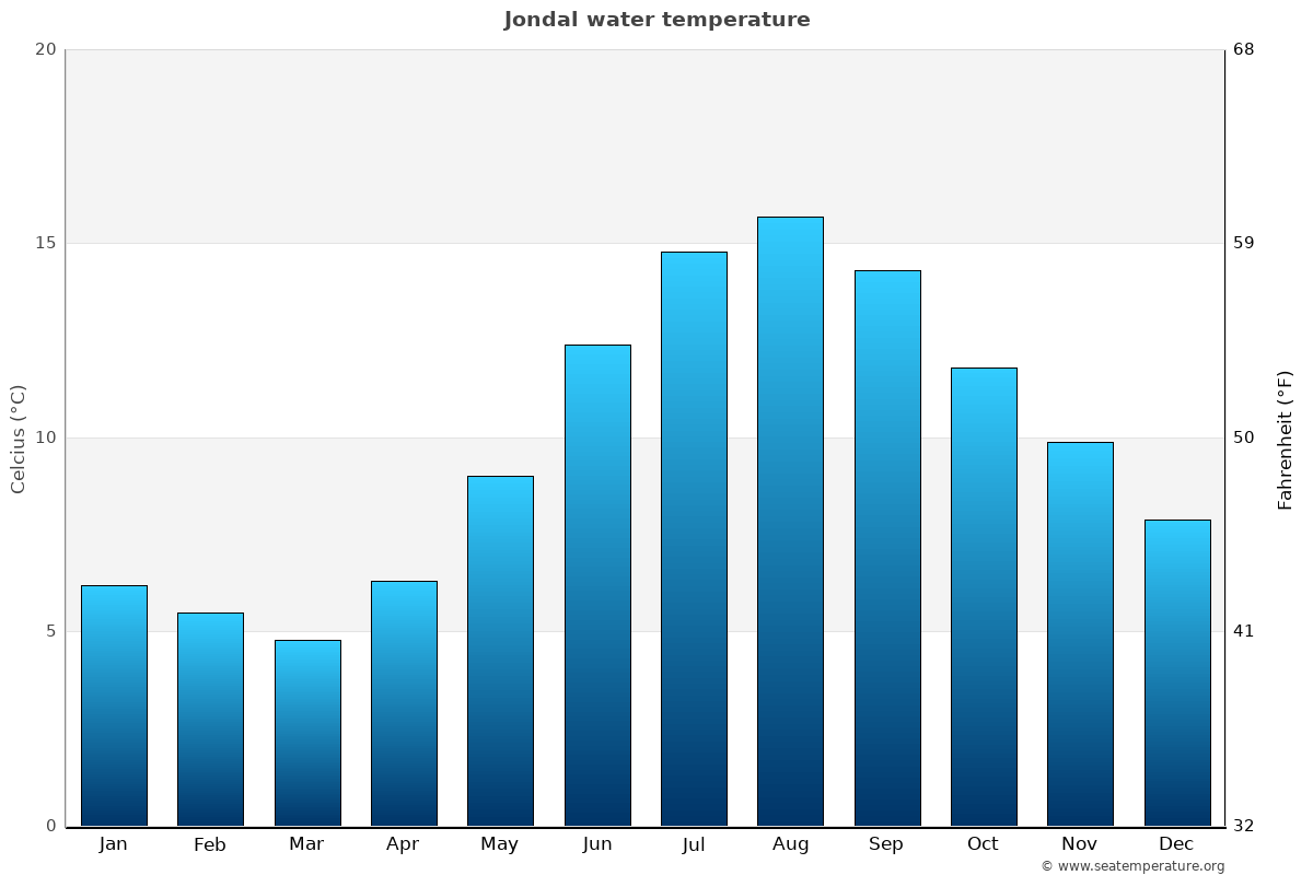 Jondal average water temperatures
