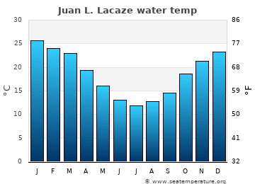 Juan L. Lacaze average sea temperature chart
