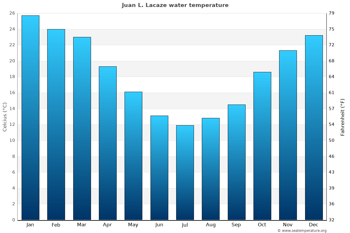 Juan L. Lacaze average water temperatures