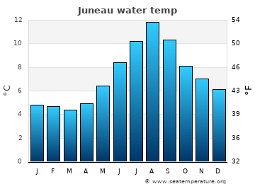 Juneau average sea temperature chart