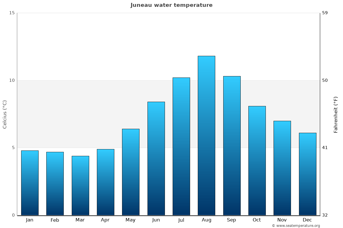Juneau average water temperatures
