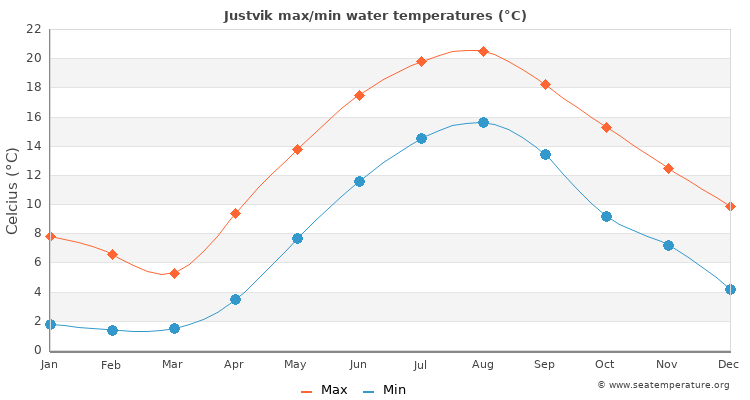 Justvik average maximum / minimum water temperatures