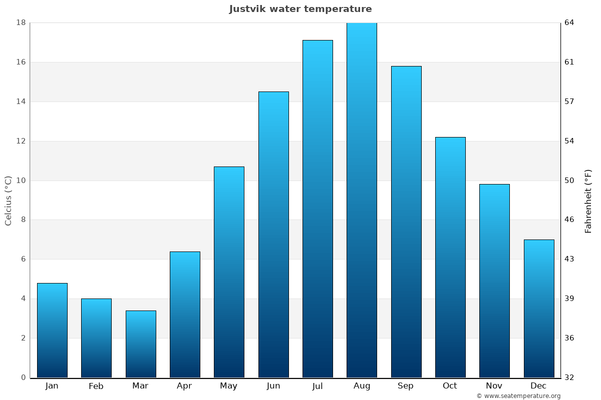 Justvik average water temperatures