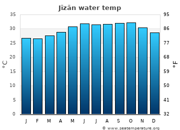 Jīzān average sea temperature chart